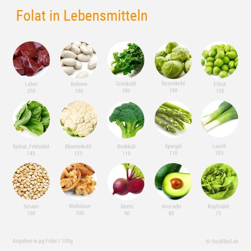 Abbildung: Vorkommen von Folat und Folsäure in Lebensmitteln