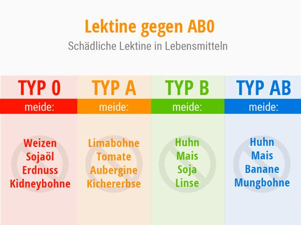 Schaubild Lektine gegen AB0. Schädliche Lektine in Lebensmitteln. © foodfibel.de, eigenes Werk.