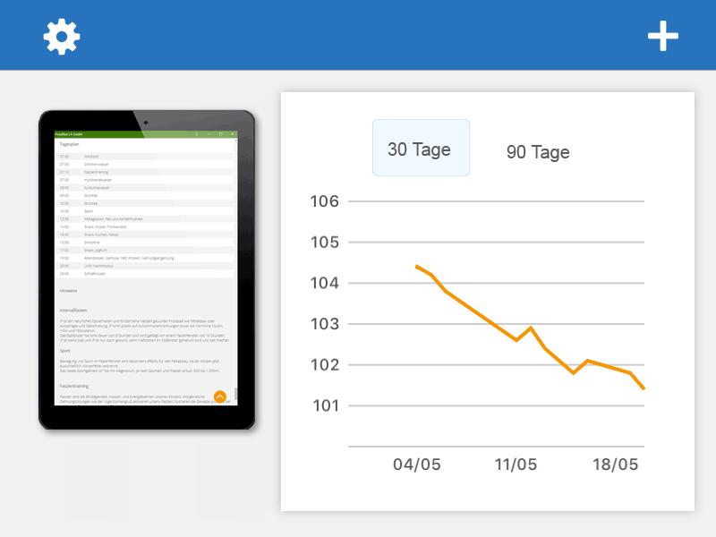 Screenshot Tagesplan der Foodfibel App auf einem Tablet-Computer. Und Screenshot der App Weight-Guru. Gewichtsabnahme in 30 Tagen. Grafik: © foodfibel.de, eigenes Werk