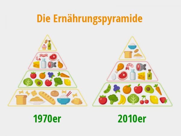 Ernährungspyramide 1970 und 2010. Gesunde Ernährung Infografiken. Klassische Lebensmittel-Pyramide-Chart und die moderne Ernährungsberatung. Vektor-Illustration, © foodfibel.de nach: © sudowoodo, #46102890 123rf.com .