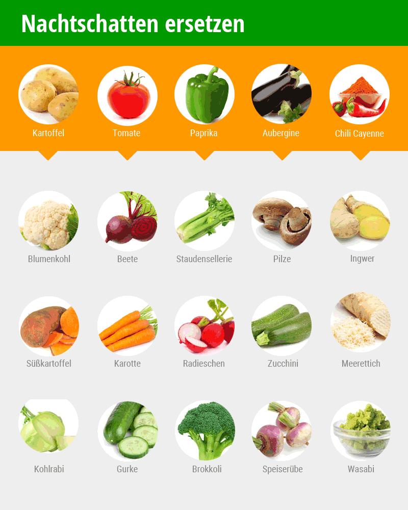 Gesunde Gemüse als Ersatz für giftige Nachtschatten Kartoffel, Tomate, Paprika, Aubergine und Chili. Tabelle mit Gemüse-Abbildungen. © foodfibel.de, eigenes Werk.