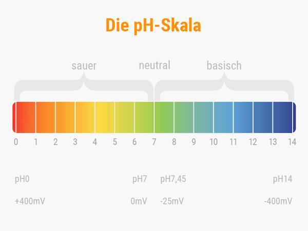 Grafik: pH-Skala 0 bis 14 mit Spannung in mV. © foodfibel.de, eigenes Werk.