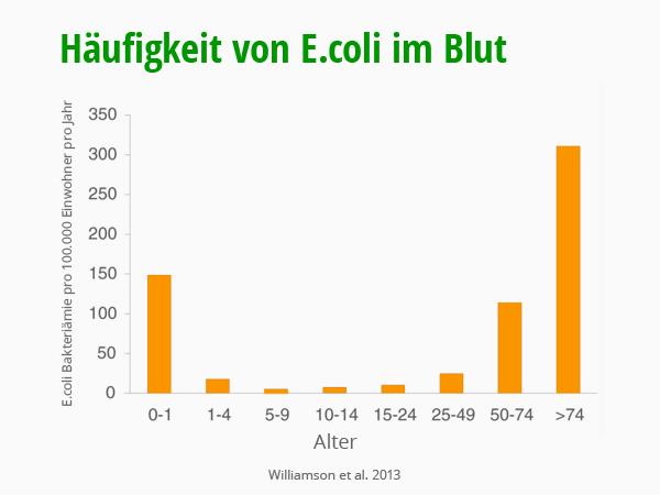 Häufigkeit von E.coli in Blutplasma. Williamson et al. 2013. © foodfibel.de eigenes Werk.